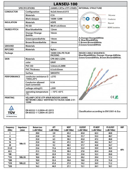 CAT5E UTP 100mt network cable in coil LAN5EU-100 Velamp UTP / FTP cables and connectors